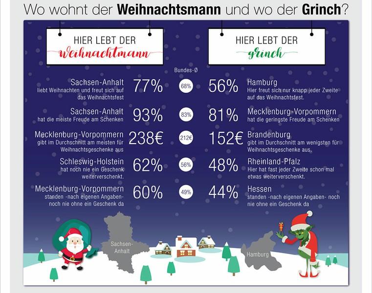 Geschenke, Weihnachten, Umfrage 2016 wer schenkt besser